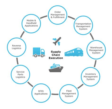the healthcare supply chain best practices for operating at the intersection of cost quality and outcomes second edition books assignment presentation assignment on supply chain