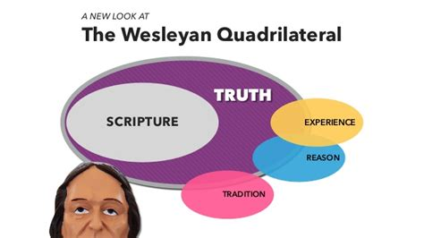 wesleyan quadrilateral diagram god speaks through experience