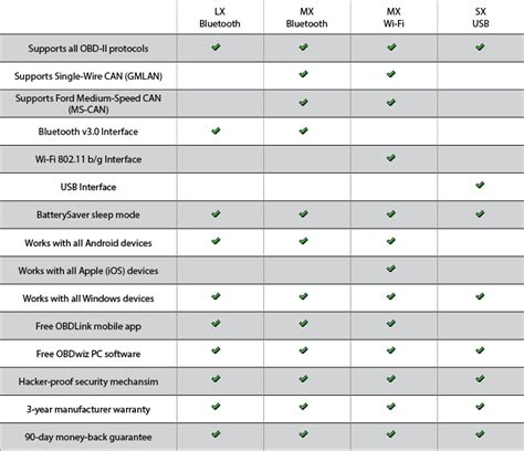 obdlink lx bluetooth obd ii scan tool  android windows