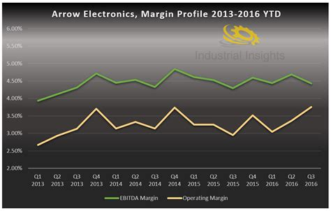 Hiring Manager Arrow Electronics Arrow Electronics Finding Value In Technology Arrow