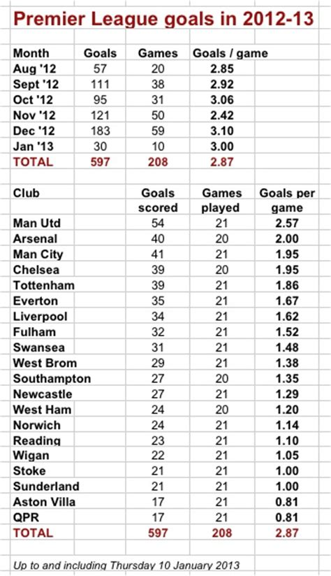arsenal all time top scorers premier league goals record on track thanks to united