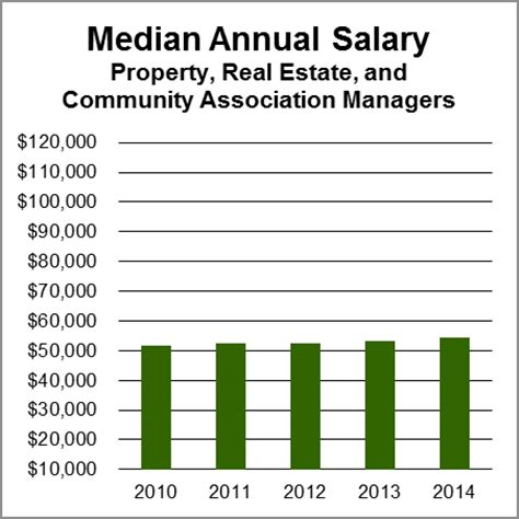 Salary For Property Manager by Property Real Estate Community Association Managers Aag