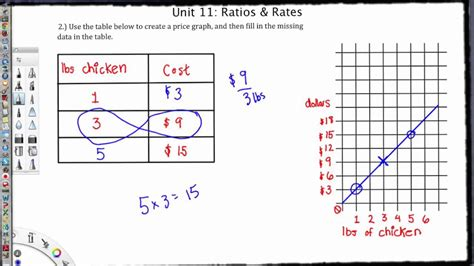 how to do ratio tables ms 6 math unit rate tables graphs