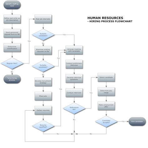 hiring process template describe a flowchart hugh fox iii