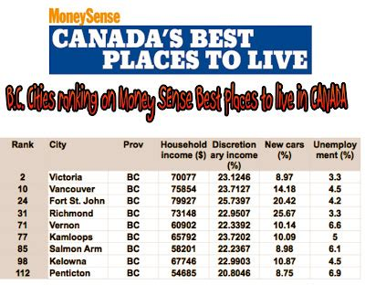 vernonblog best cities overall b c in top 150 canada 2013 vernonblog april 2008