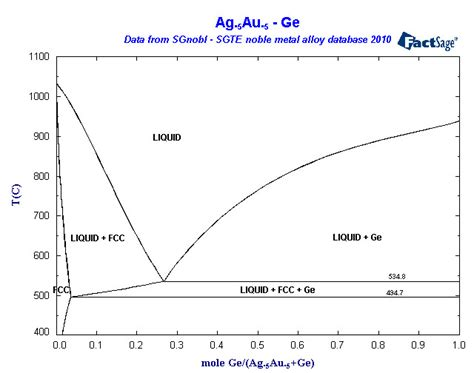 si ge phase diagram phase diagram array