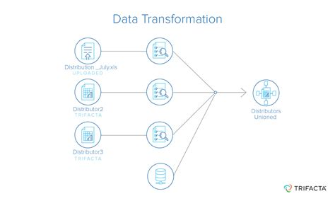format date kentico transformation data transformation data transformation tools trifacta