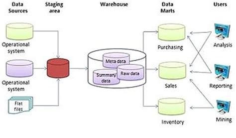 architecture of data warehouse with diagram data warehouse