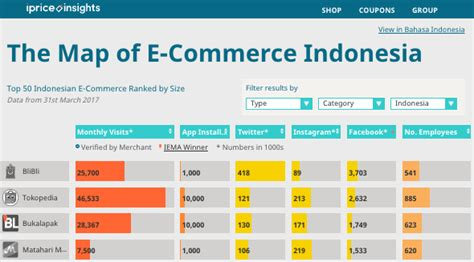 the best three product categories we mapped out the e commerce competition scene in