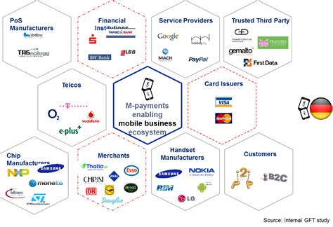 mobile payment ecosystem a move toward innovation in the mobile payment sector