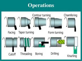 machine operations basic tools of lathe machine and their operations