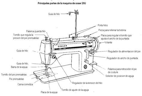 tambien tenemos la maquina de codigos de la revista de mundo gaturro reparaciones tello conociendo nuestra maquina de coser