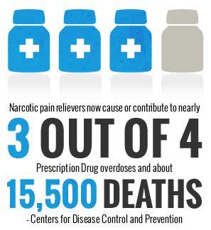 Rapid Detox Ontario Canada by Legally Dead Exploring The Epidemic Of Prescription