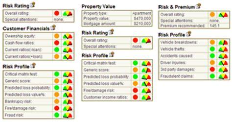 Credit Risk Dashboard Template Rosella Java Embedded Crossplatform Relational Dbms