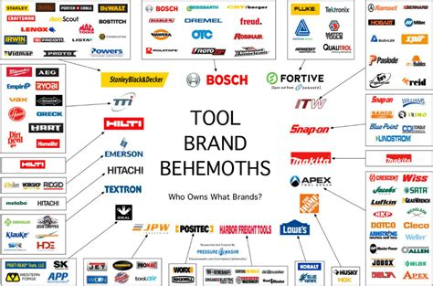 tool brands who owns what