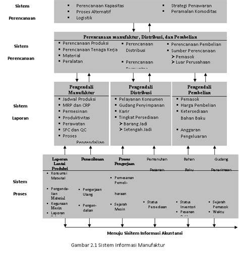 fungsi layout perusahaan sistem informasi fungsi bisnis contoh contoh proposal