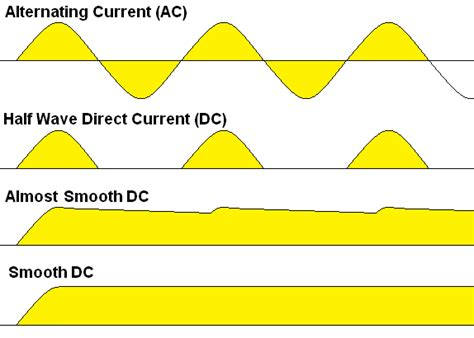 how to use capacitor to smooth dc how to use capacitor to smooth dc 28 images working of diode rectifiers uncontrolled