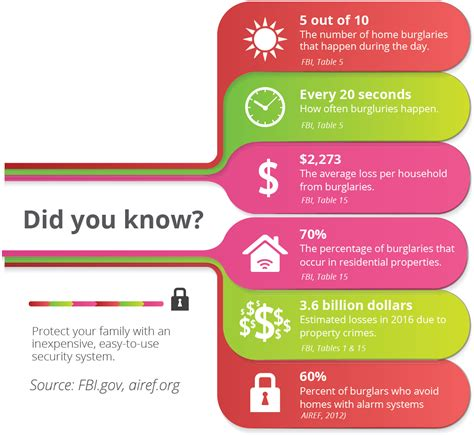 what you need to to keep your home family safe this