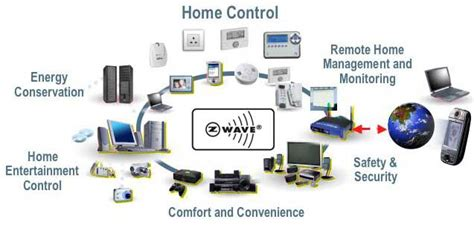 home technology systems alarm surveillance system and home automation in europe