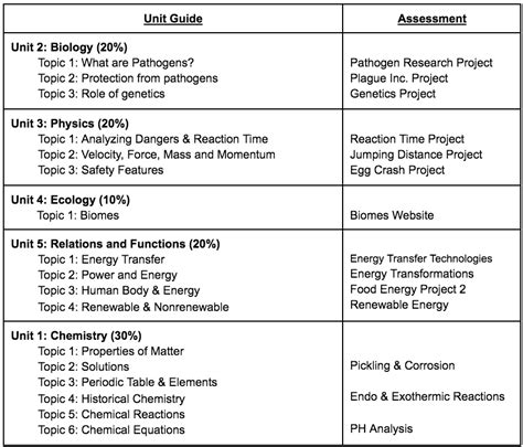 Science 14 Course Outline by Science 14 24