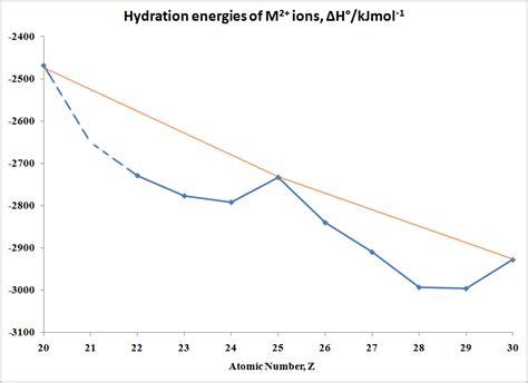 set of hydration of ions field stabilization energy chemwiki