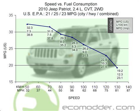 jeep patriot 2 4 fuel consumption speed vs fuel economy 2010 jeep patriot 2 4 cvt 2wd