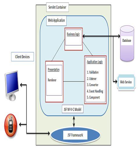 design jsf application jsf framework services jsf architecture