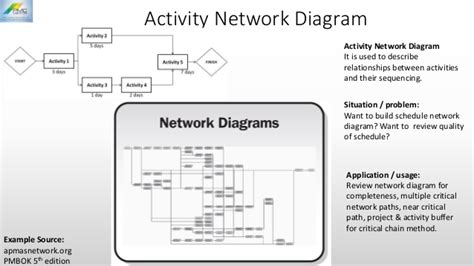 activity network diagram template seven quality management tools