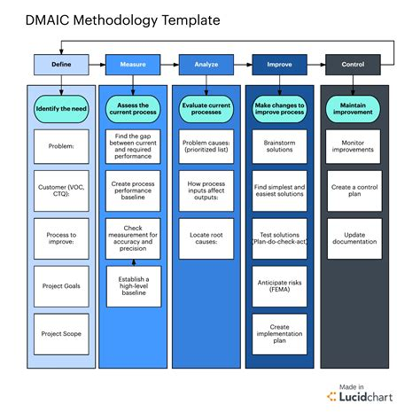 Six Sigma Methodology For Project Management Lucidchart Dmaic Template