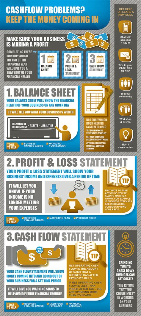 understand your cash flow statement entrepreneur com
