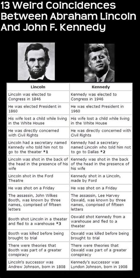 lincoln and jfk 13 coincidences between abraham lincoln and f