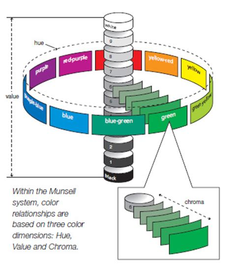 Hue Solid Top Aruba Blue S quill studio the munsell color classification system