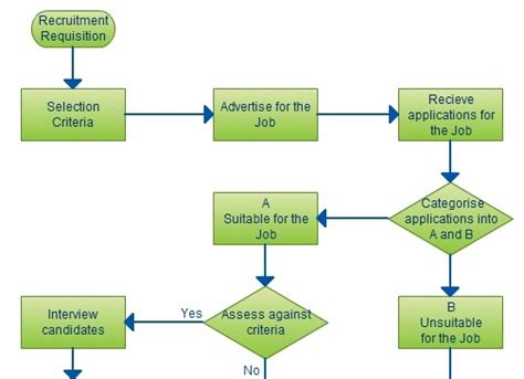 recruitment process flowchart recruitment process flowchart images