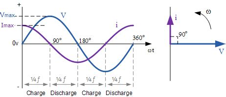 capacitor effect on sine wave capacitance in ac circuit and capacitive reactance