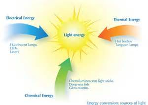 Light Energy Examples Pics For Gt Example Of Light Energy