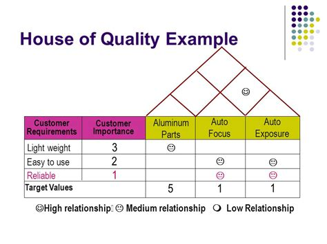 house of quality template q f d quality function deployment ppt