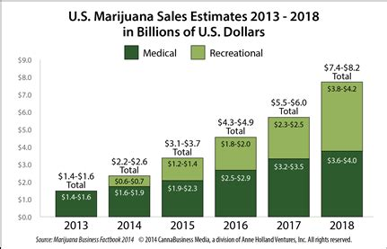 legalized cannabis spikes the california real estate market new forecast u s mmj and recreational cannabis sales to
