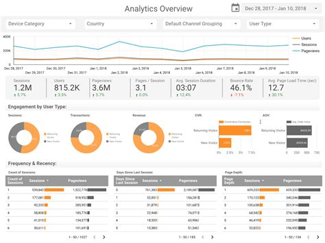 Contemporary Google Analytics Report Templates Collection Model Resume Template Analytics Data Studio Template