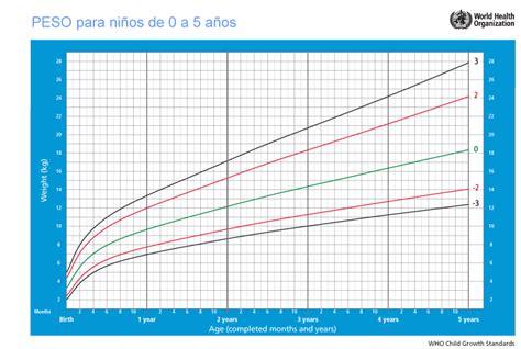 tabla de peso y estatura en ninos search results for tabla de peso y estatura para ninos