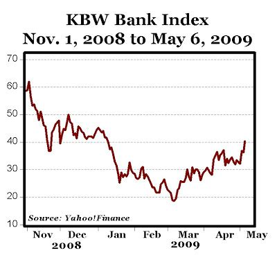 kbw money in the bank 117 gain in the kbw bank index since early march spdr s