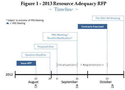 Rfp Timeline Template 2013 resource adequacy solicitation san diego gas electric