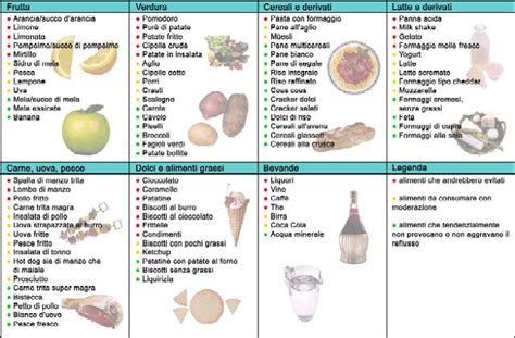 alimenti da evitare per il reflusso l alimentazione e il reflusso