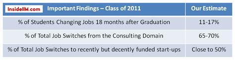 Mba Change In 18 Month by How Many Graduates From The Class Of 2011 Changed