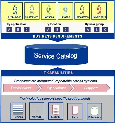 business service catalogue template it service catalog the central component of it