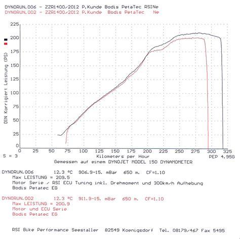 Z650 Tieferlegen by Umbauten Tuning
