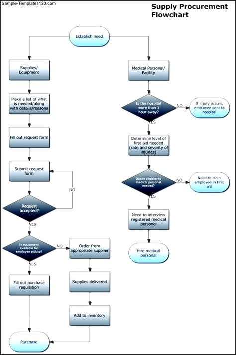 flowchart for design and build for procurement supply procurement flowchart template sle templates