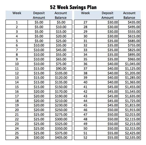25 best ideas about savings plan on