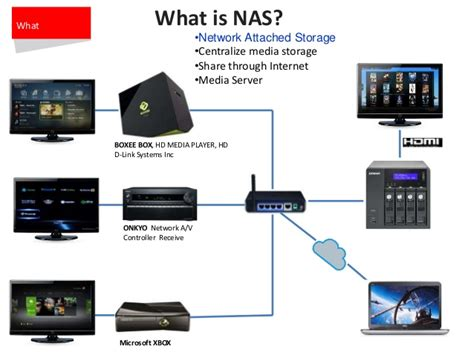 home entertainment network design qnap multimedia server and player