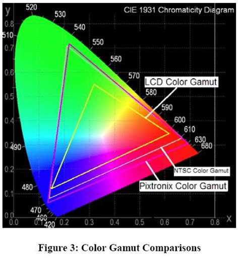 color gamut definition frequencies page 3