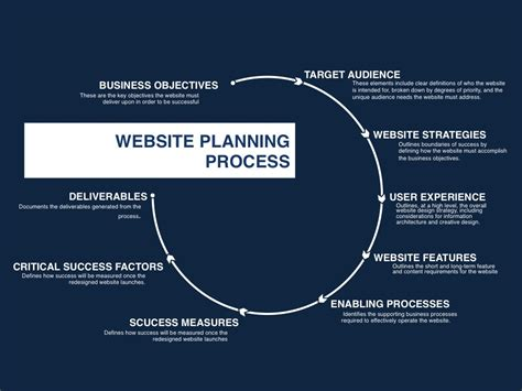 website planning process
